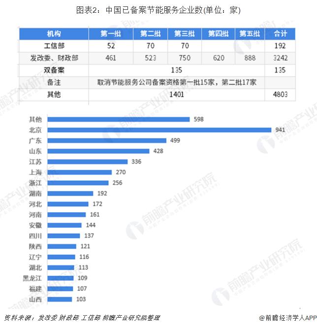 图表2:中国已备案节能服务企业数(单位:家)