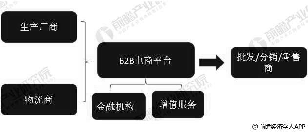 休闲食品电商平台B2B运营模式分析情况