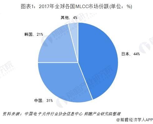图表1:2017年全球各国MLCC市场份额(单位:%)