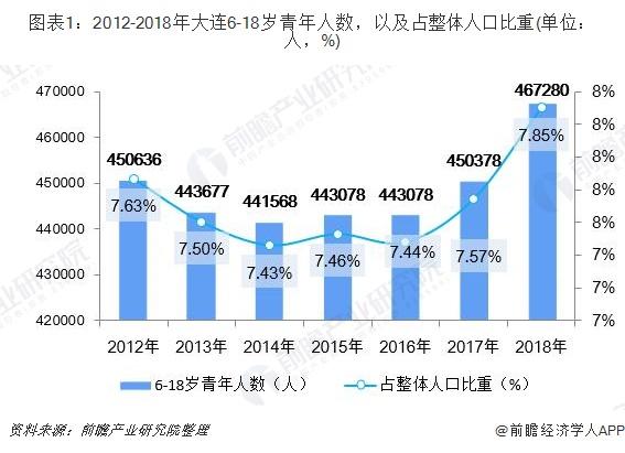 圖表1:2012-2018年大連6-18歲青年人數,以及占整體人口比重(單位:人,%)