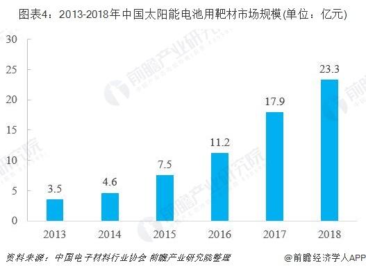 图表4:2013-2018年中国太阳能电池用靶材市场规模(单位:亿元)