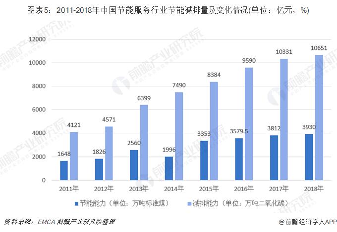 图表5:2011-2018年中国节能服务行业节能减排量及变化情况(单位:亿元,%)