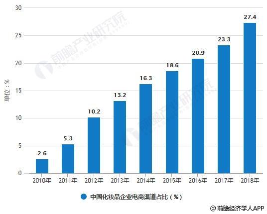 2010-2018年中国化妆品企业电商渠道占比统计情况