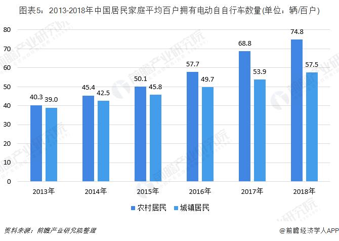 圖表5:2013-2018年中國居民家庭平均百戶擁有電動自自行車數量(單位:輛/百戶)