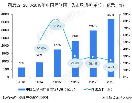 图表2:2013-2018年中国互联网广告市场规模(单位:亿元,%)
