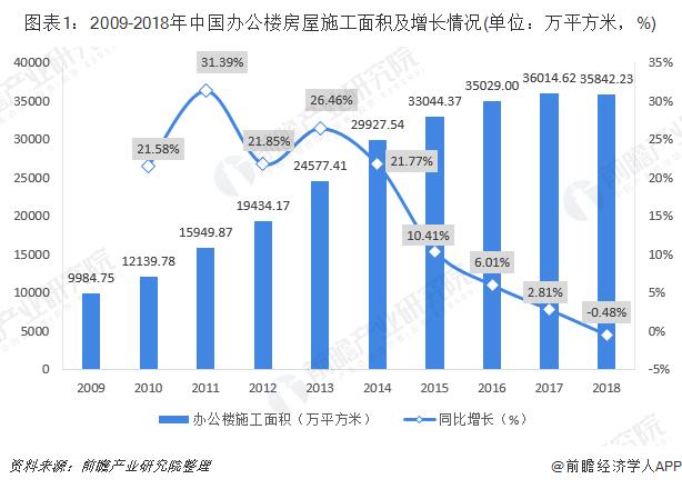 图表1:2009-2018年中国办公楼房屋施工面积及增长情况(单位:万平方米,%)