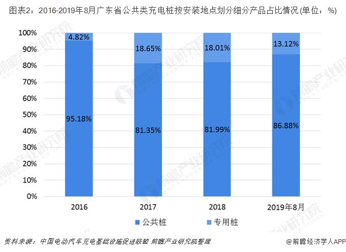 圖表2:2016-2019年8月廣東省公共類充電樁按安裝地點劃分細分產品占比情況(單位:%)