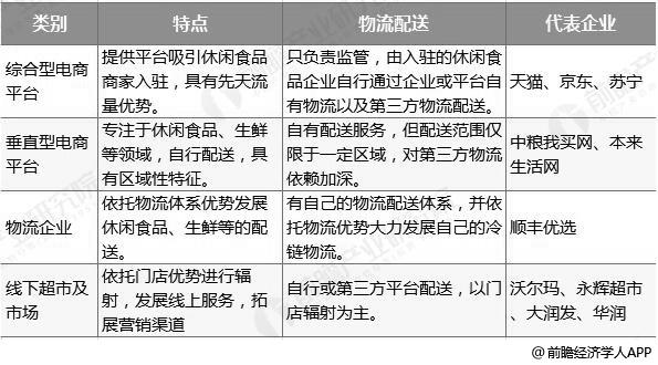 中国互联网+休闲食品行业发展模式分类情况