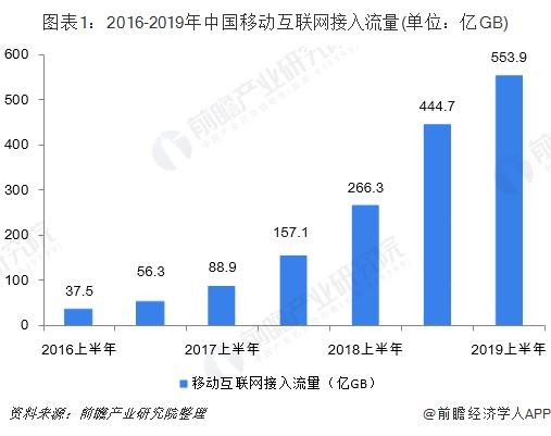 图表1:2016-2019年中国移动互联网接入流量(单位:亿GB)