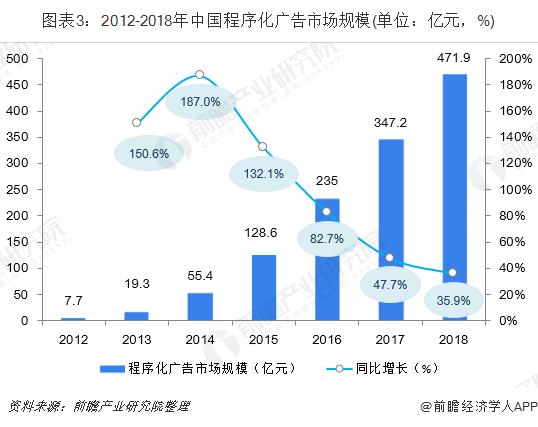 图表3:2012-2018年中国程序化广告市场规模(单位:亿元,%)
