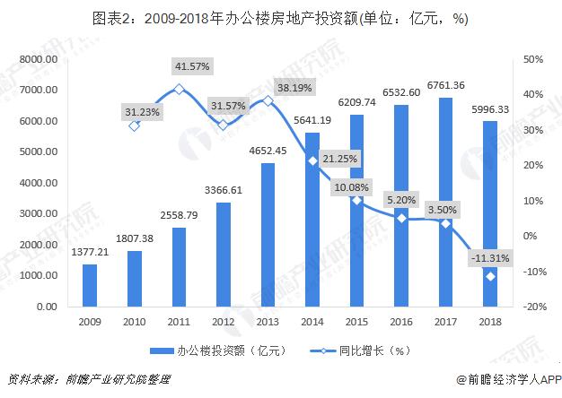 图表2:2009-2018年办公楼房地产投资额(单位:亿元,%)