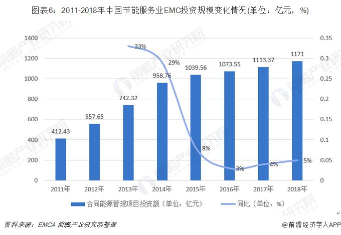 图表6:2011-2018年中国节能服务业EMC投资规模变化情况(单位:亿元,%)