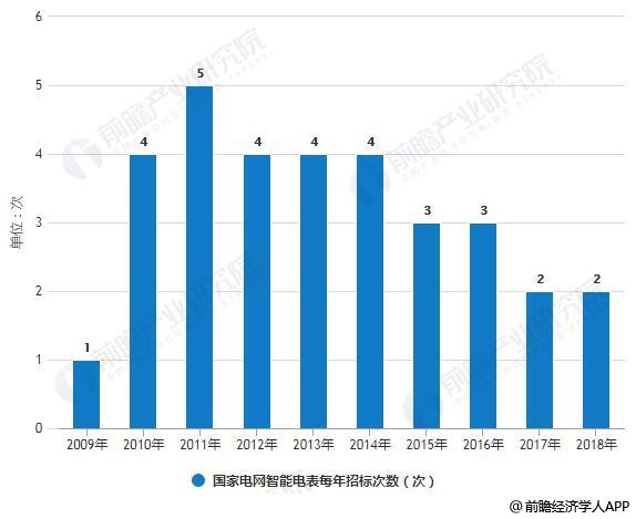 2009-2018年国家电网智能电表每年招标次数变化情况