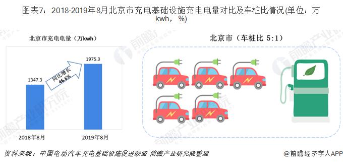 图表7:2018-2019年8月北京市充电基础设施充电电量对比及车桩比情况(单位:万kwh,%)