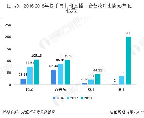 圖表9:2016-2018年快手與其他直播平臺營收對比情況(單位:億元)