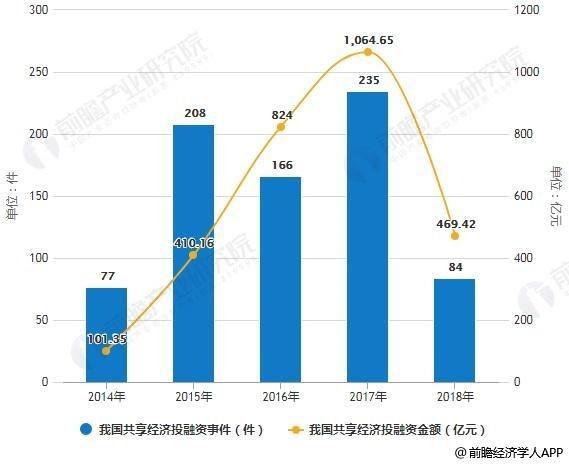 2014-2018年中国共享经济投融资事件数量、金额统计情况
