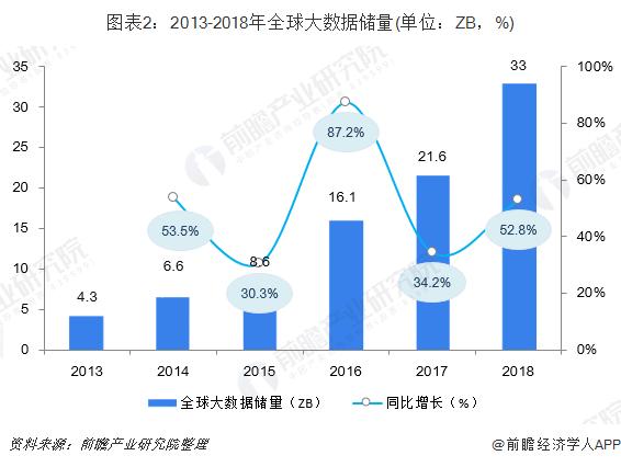 圖表2:2013-2018年全球大數據儲量(單位:ZB,%)