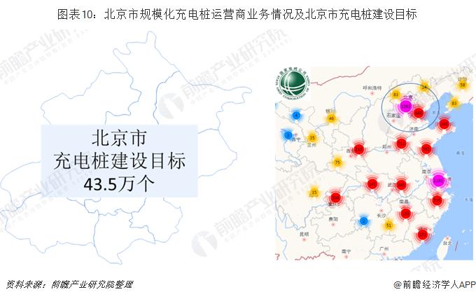 图表10:北京市规模化充电桩运营商业务情况及北京市充电桩建设目标