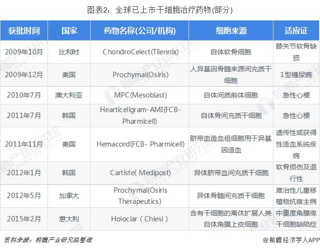 图表2:全球已上市干细胞治疗药物(部分)