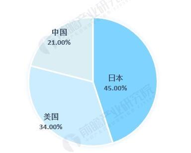 图表2:2019年LCP产能地区分布(单位:%)