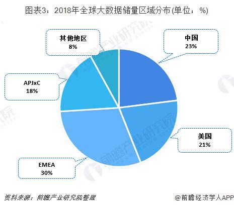 圖表3:2018年全球大數據儲量區域分布(單位:%)