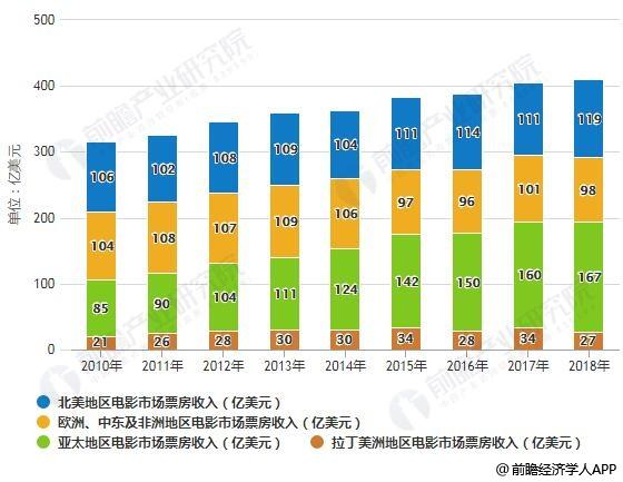 2018年全球电影市场票房收入区域分布情况