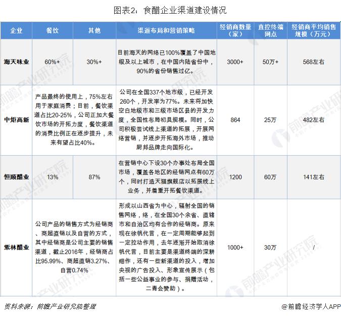 图表2:食醋企业渠道建设情况
