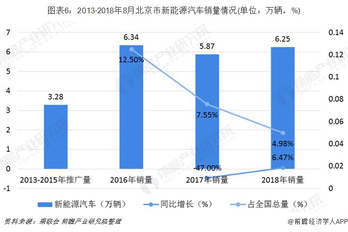 图表6:2013-2018年8月北京市新能源汽车销量情况(单位:万辆,%)