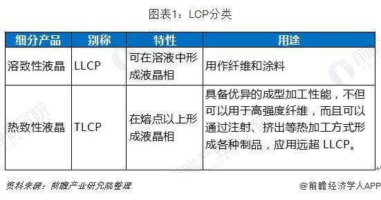 圖表1:LCP分類