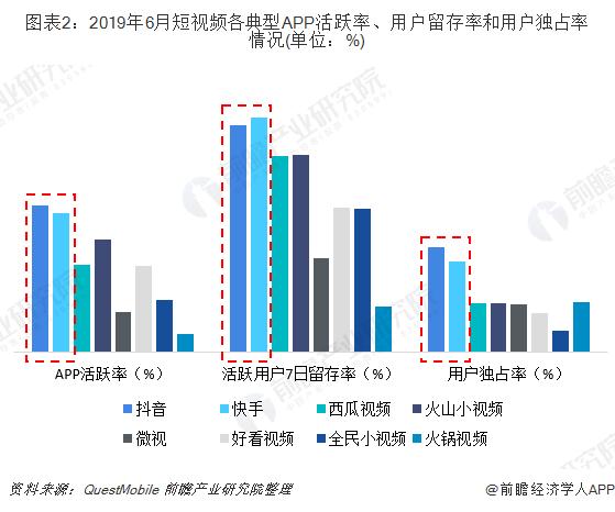 圖表2:2019年6月短視頻各典型APP活躍率、用戶留存率和用戶獨占率情況(單位:%)