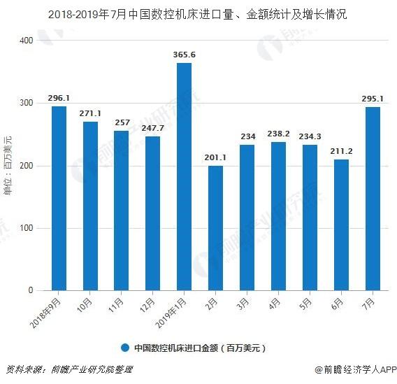 2018-2019年7月中国数控机床进口量、金额统计及增长情况