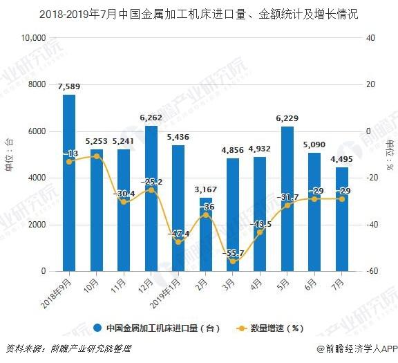 2018-2019年7月中国金属加工机床进口量、金额统计及增长情况