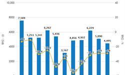 2019年1-7月中国机床行业市场分析:产量接近28万台 <em>进口量</em>超3.4万台