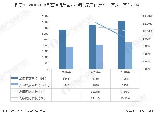 圖表4:2016-2018年寵物貓數量、養貓人數變化(單位:萬只、萬人、%)