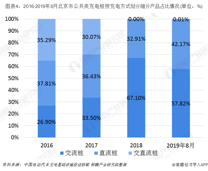 图表4:2016-2019年8月北京市公共类充电桩按充电方式划分细分产品占比情况(单位:%)