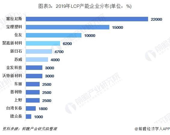 图表3:2019年LCP产能企业分布(单位:%)