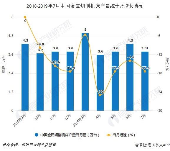 2018-2019年7月中国金属切削机床产量统计及增长情况