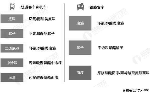轨道交通装备涂料结构分析情况
