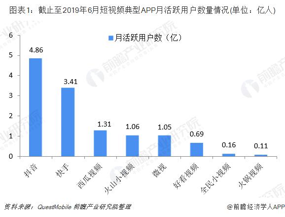 圖表1:截止至2019年6月短視頻典型APP月活躍用戶數量情況(單位:億人)