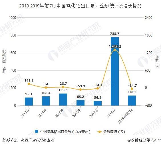 2013-2019年前7月中国氧化铝出口量、金额统计及增长情况