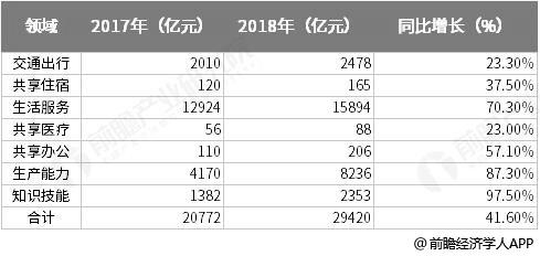 2017-2018年中国共享经济行业发展规模统计情况