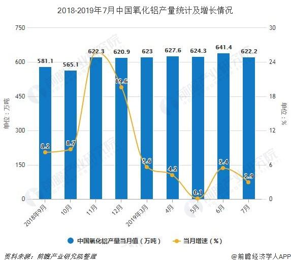 2018-2019年7月中国氧化铝产量统计及增长情况