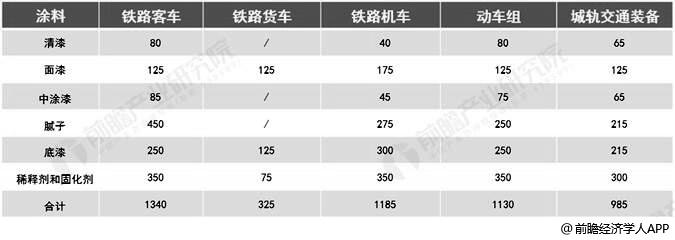 轨道交通装备平均涂料用量统计情况