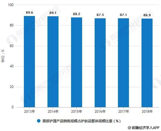 2013-2018年面部护理产品销售规模占护肤品整体规模比重统计情况