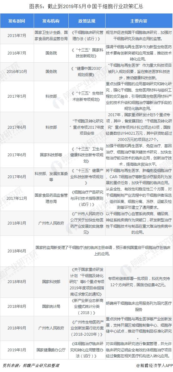 图表5:截止到2019年5月中国干细胞行业政策汇总