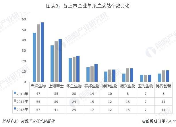 圖表3:各上市企業單采血漿站個數變化