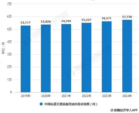 2019-2024年中国轨道交通装备用涂料需求规模预测情况