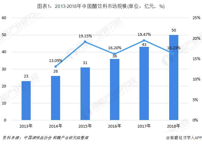图表1:2013-2018年中国醋饮料市场规模(单位:亿元,%)