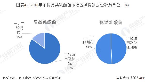 圖表4:2018年不同品類乳酸菌市場區域份額占比分析(單位:%)