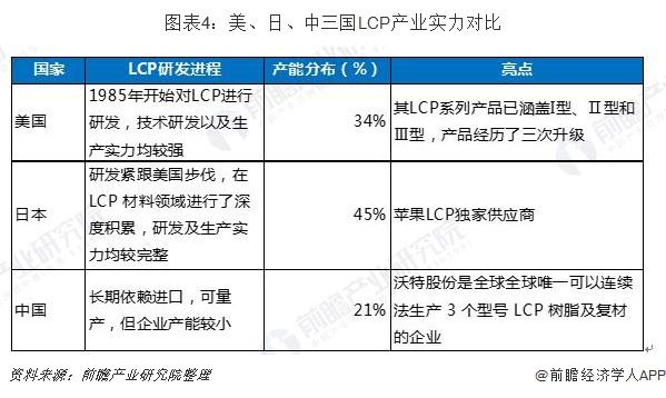 圖表4:美、日、中三國LCP產業實力對比